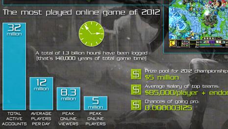 infographic-esports