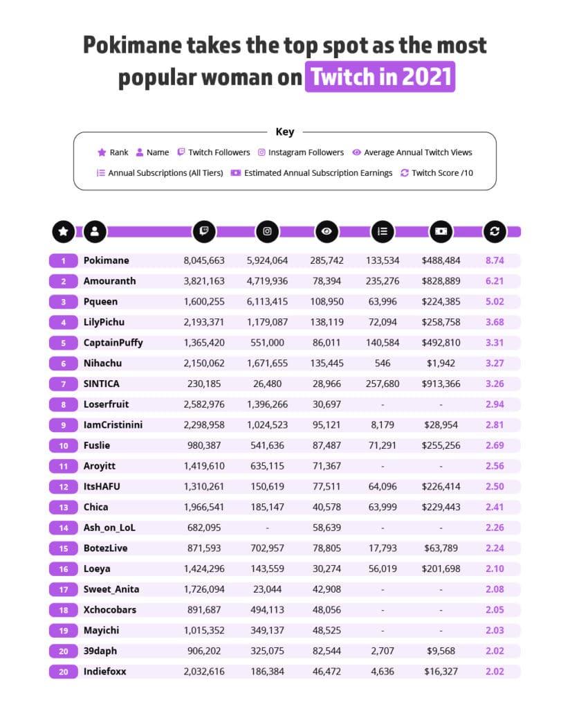 most popular women twitch streamers list top 20
